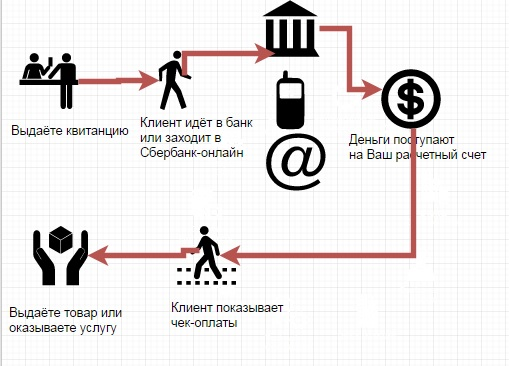 Безналичная оплата вместо онлайн кассы